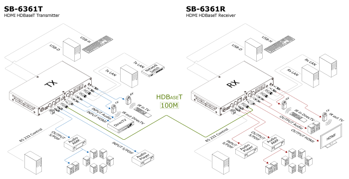 sb-6361t    sb-6361r hdmi to hdbaset