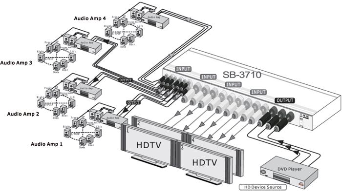sb-3710 1x4 digital  u2022 video  u2022 audio distribution amplifier