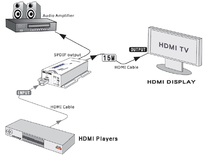HDMI Digital Audio SPDIF and Analogue Audio Extractor.  HDMI 1.3a, HDMI 1.3c , DVI 1.0 and HDCP 1.4 compliant.