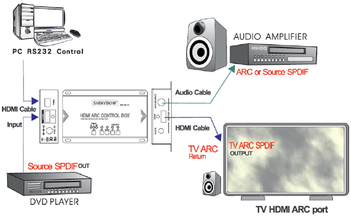 SB-5610 HDMI ARC CONTROL BOX  HDMI AUDIO EXTRACTOR with ARC-SPDIF-ANALOG STEREO AUDIO